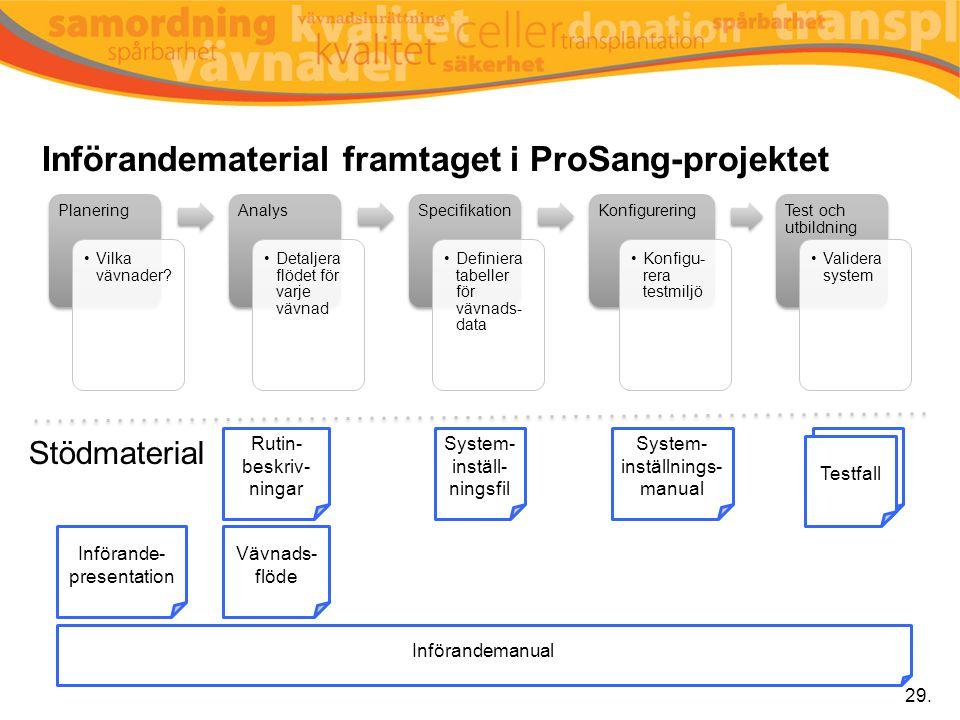 Införandematerial framtaget i ProSang-projektet Planering Vilka vävnader? Analys Detaljera flödet för varje vävnad Specifikation Definiera tabeller fö