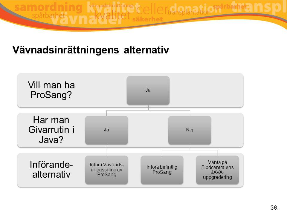 Vävnadsinrättningens alternativ Införande- alternativ Har man Givarrutin i Java? Vill man ha ProSang? Ja Införa Vävnads- anpassning av ProSang Nej Inf