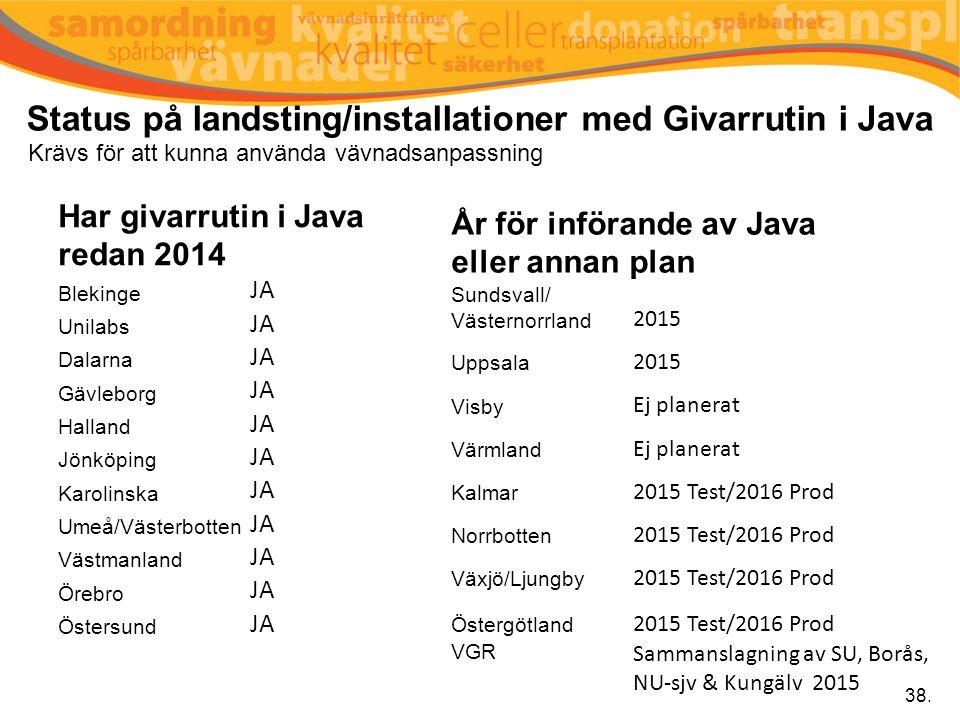 Status på landsting/installationer med Givarrutin i Java 38. År för införande av Java eller annan plan Sundsvall/ Västernorrland 2015 Uppsala 2015 Vis