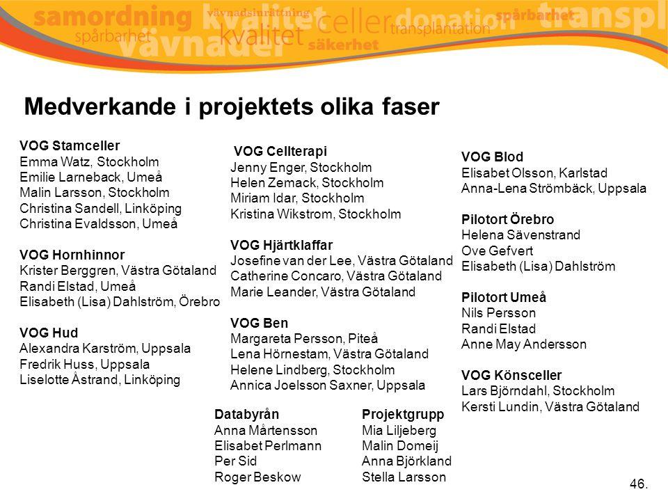 Medverkande i projektets olika faser VOG Stamceller Emma Watz, Stockholm Emilie Larneback, Umeå Malin Larsson, Stockholm Christina Sandell, Linköping