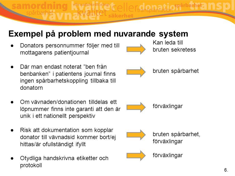"""Exempel på problem med nuvarande system ●Donators personnummer följer med till mottagarens patientjournal ●Där man endast noterat """"ben från benbanken"""""""