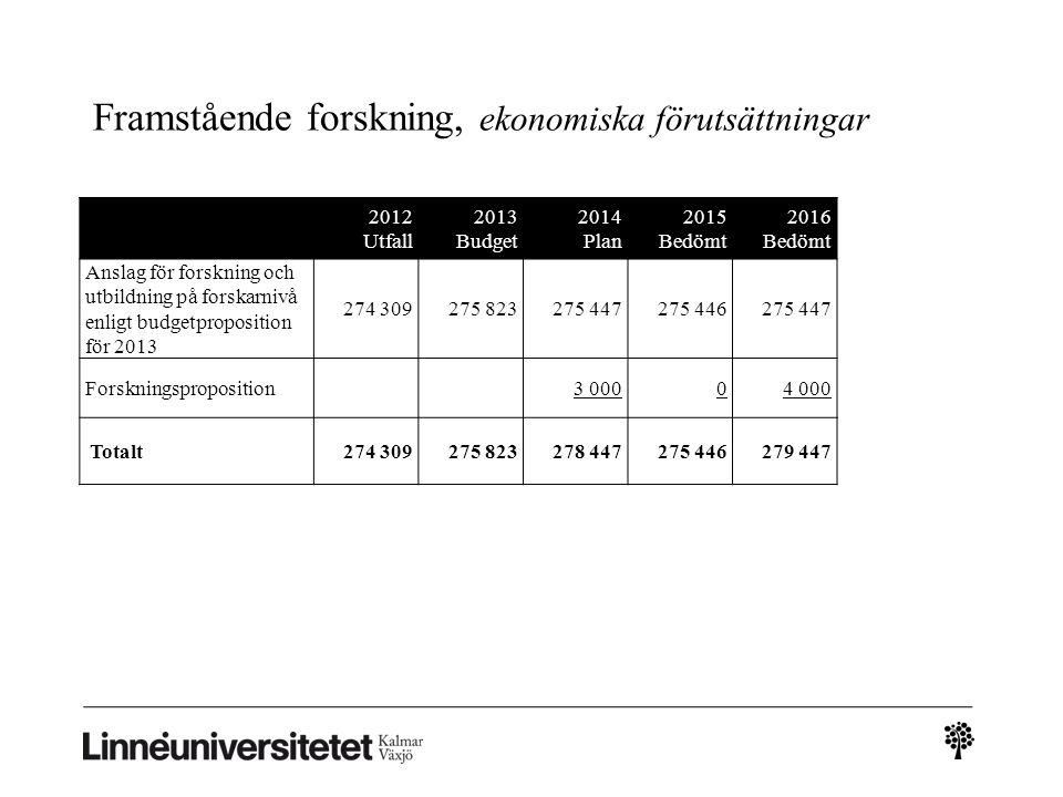 Framstående forskning, ekonomiska förutsättningar 2012 Utfall 2013 Budget 2014 Plan 2015 Bedömt 2016 Bedömt Anslag för forskning och utbildning på for