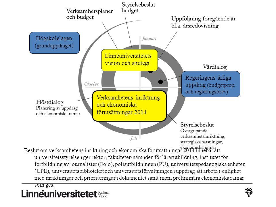 Framstående forskning, ekonomiska förutsättningar Strategiska medel till Linnaeus University Centers, regeringens strategiska forskningsområden, internationaliseringsarbete, samhällelig drivkraft Fortsatt stöd till senior forskning samt utveckling av tre forskningsmiljöer 2,5 procent av forskningsanslaget omfördelas mellan fakulteterna utifrån externa forskningsintäkter 2,5 procent omfördelas mellan fakulteterna utifrån bibliometrisk analys Samfinansiering av EU:s sjunde ramprogram beslutas och hanteras fr.o.m 2014 i sin helhet av fakulteterna, därmed har fakulteterna ansvar för all samfinansiering inom respektive område.