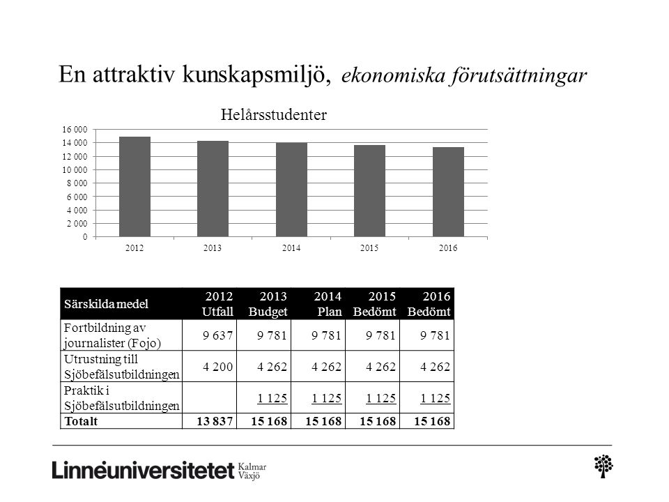 Särskilda medel 2012 Utfall 2013 Budget 2014 Plan 2015 Bedömt 2016 Bedömt Fortbildning av journalister (Fojo) 9 6379 781 Utrustning till Sjöbefälsutbi