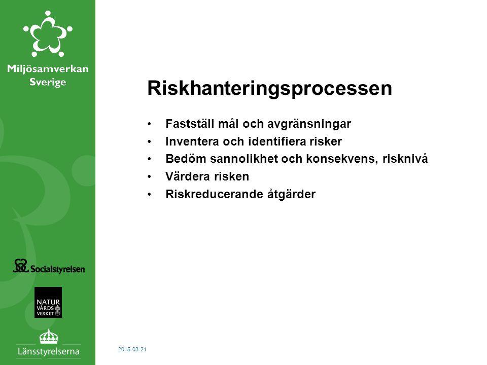 Riskhanteringsprocessen Fastställ mål och avgränsningar Inventera och identifiera risker Bedöm sannolikhet och konsekvens, risknivå Värdera risken Ris
