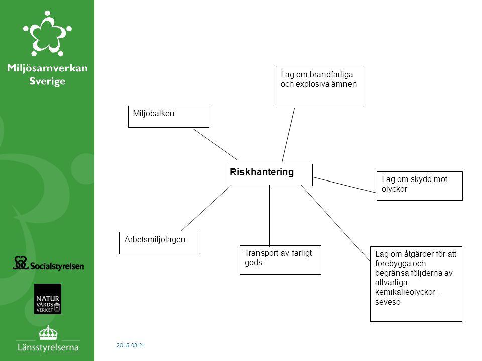 2015-03-21 Riskhantering Miljöbalken Arbetsmiljölagen Lag om brandfarliga och explosiva ämnen Lag om skydd mot olyckor Lag om åtgärder för att förebyg