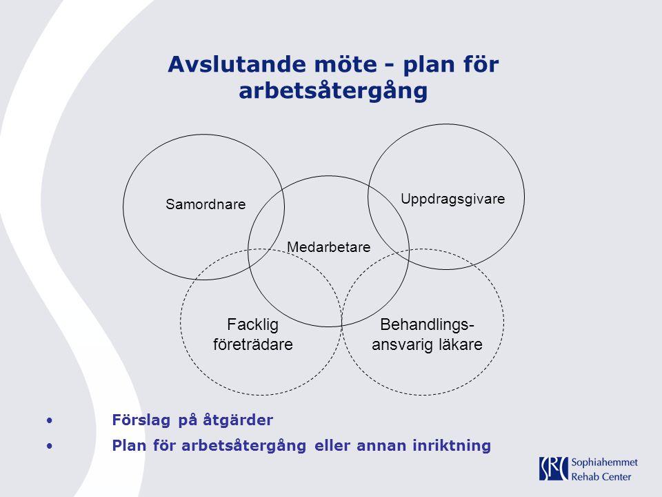 Avslutande möte - plan för arbetsåtergång Förslag på åtgärder Plan för arbetsåtergång eller annan inriktning Uppdragsgivare Medarbetare Samordnare Fac