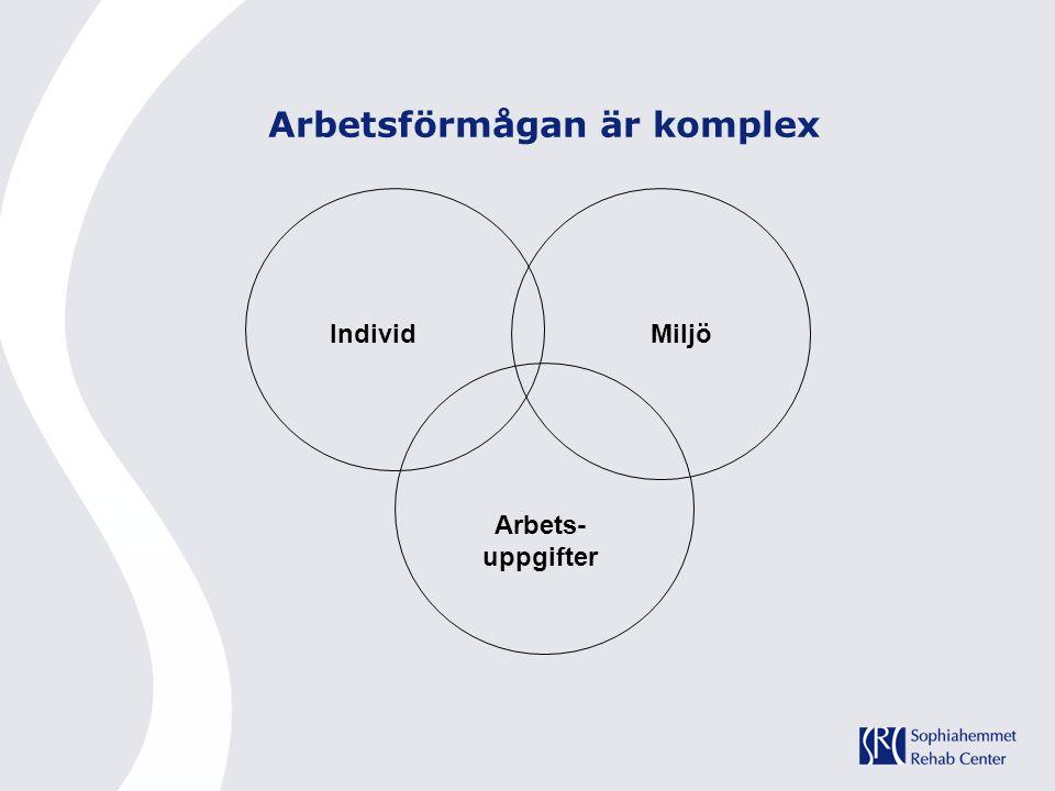 IndividMiljö Arbets- uppgifter Arbetsförmågan är komplex