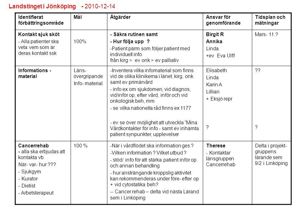 Identifierat förbättringsområde MålÅtgärderAnsvar för genomförande Tidsplan och mätningar Kontakt sjuk sköt - Alla patienter ska veta vem som är deras
