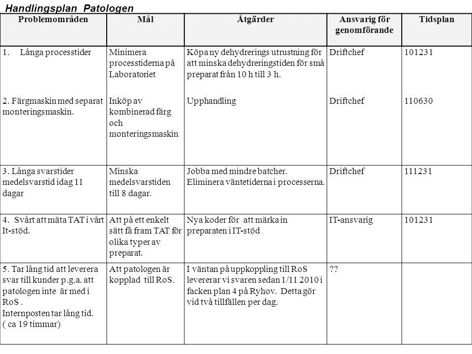ProblemområdenMålÅtgärderAnsvarig för genomförande Tidsplan 1.Långa processtiderMinimera processtiderna på Laboratoriet Köpa ny dehydrerings utrustnin