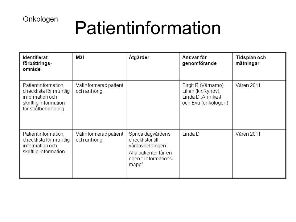 Patientinformation Identifierat förbättrings- område MålÅtgärderAnsvar för genomförande Tidsplan och mätningar Patientinformation, checklista för munt