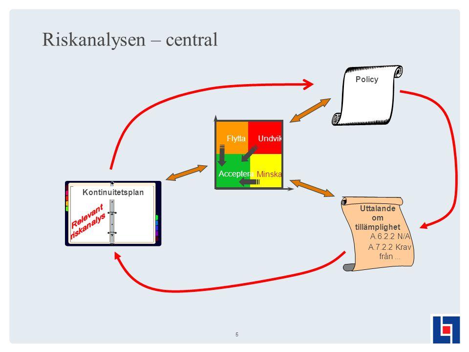 5 Riskanalysen – central FlyttaUndvik MinskaAcceptera A.6.2.2 N/A A.7.2.2 Krav från...