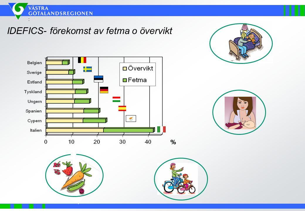 : IDEFICS- förekomst av fetma o övervikt