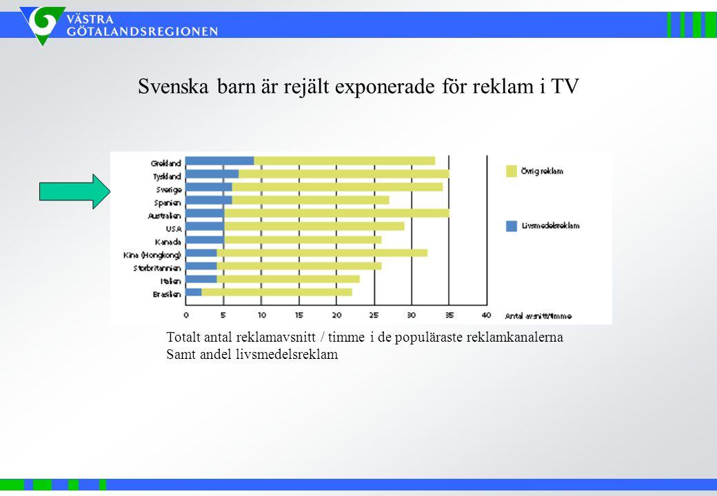 Svenska barn är rejält exponerade för reklam i TV Totalt antal reklamavsnitt / timme i de populäraste reklamkanalerna Samt andel livsmedelsreklam