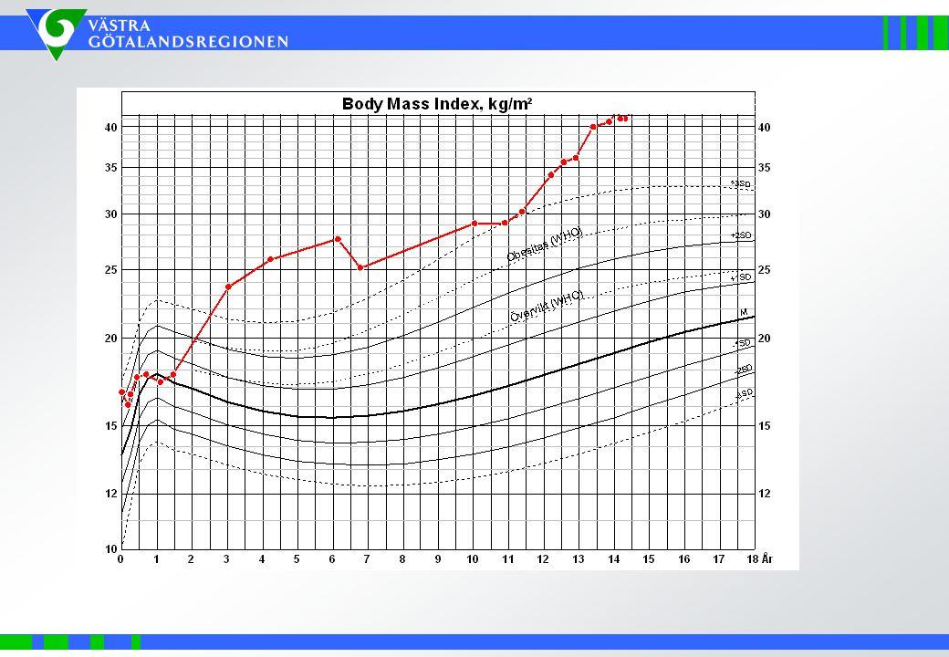 Andel barn med övervikt och föräldrars BMI BMI hos mamman el pappan 0 5 10 15 20 25 30 35 40 not known<18,518,5 -<2525<= - 30>=30 % ö vervikt fetma Runda Barn -teamet Staffan Mårild