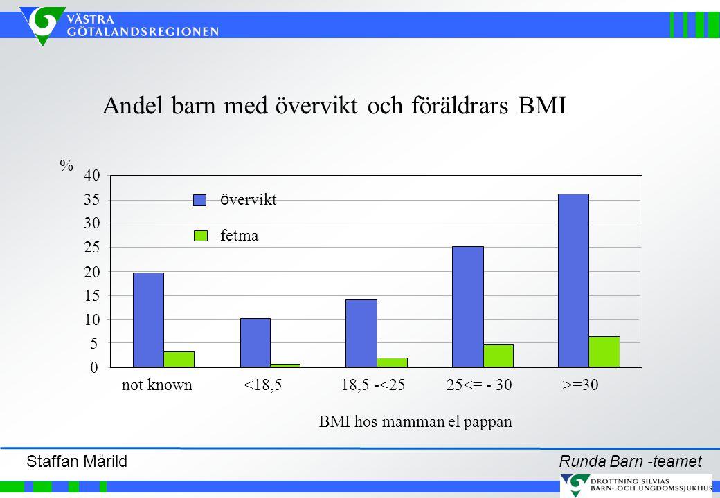 Andel barn med övervikt och föräldrars BMI BMI hos mamman el pappan 0 5 10 15 20 25 30 35 40 not known<18,518,5 -<2525<= - 30>=30 % ö vervikt fetma Ru