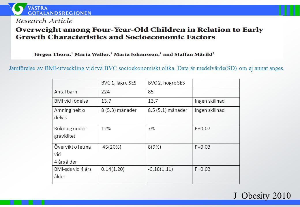 Jämförelse av BMI-utveckling vid två BVC socioekonomiskt olika. Data är medelvärde(SD) om ej annat anges. J Obesity 2010 BVC 1, lägre SESBVC 2, högre