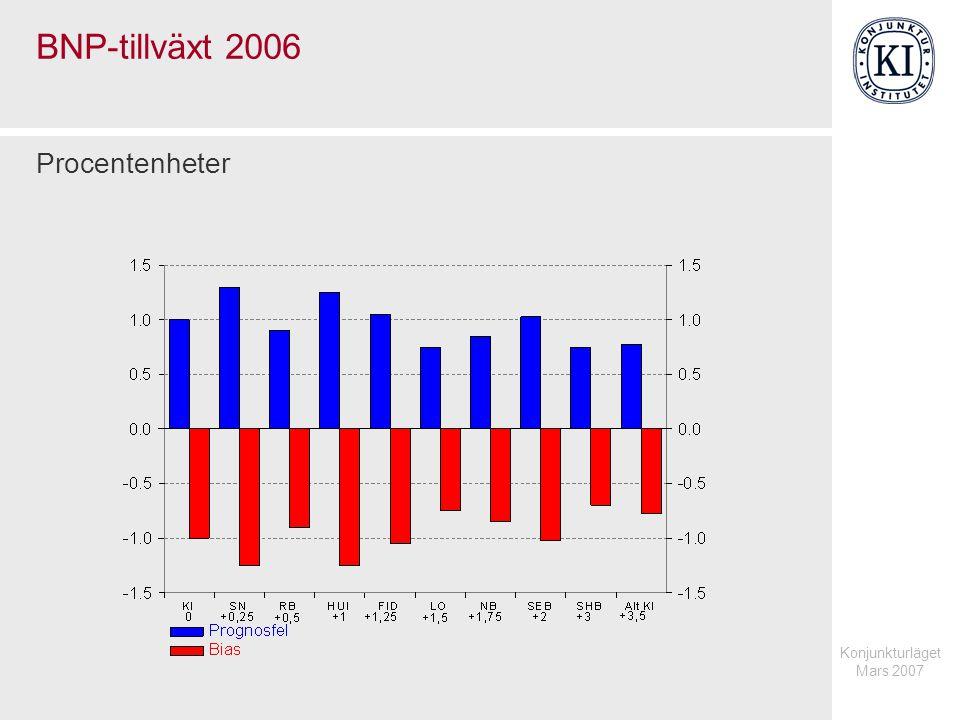 Konjunkturläget Mars 2007 BNP-tillväxt 2006 Procentenheter