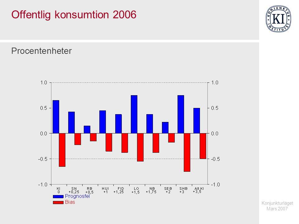 Konjunkturläget Mars 2007 Offentlig konsumtion 2006 Procentenheter