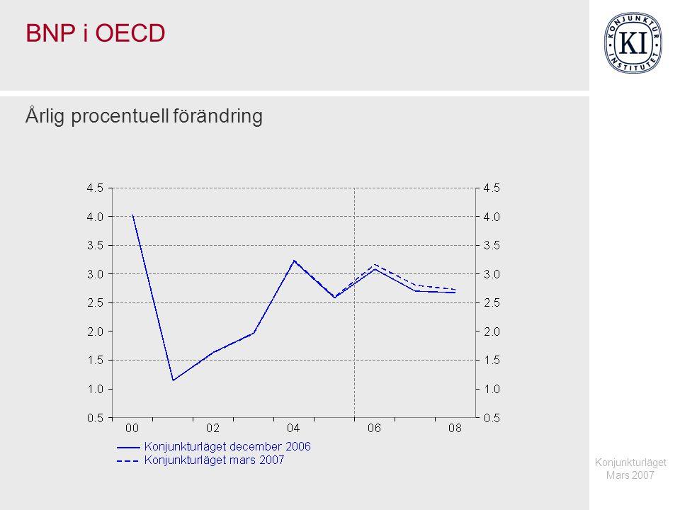 Konjunkturläget Mars 2007 Prognoser för global BNP 2006 vid olika tidpunkter Procentuell förändring