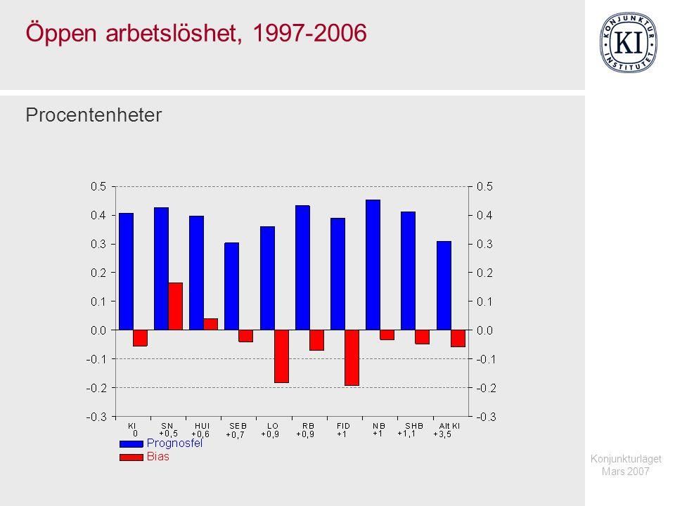 Konjunkturläget Mars 2007 Öppen arbetslöshet, 1997-2006 Procentenheter