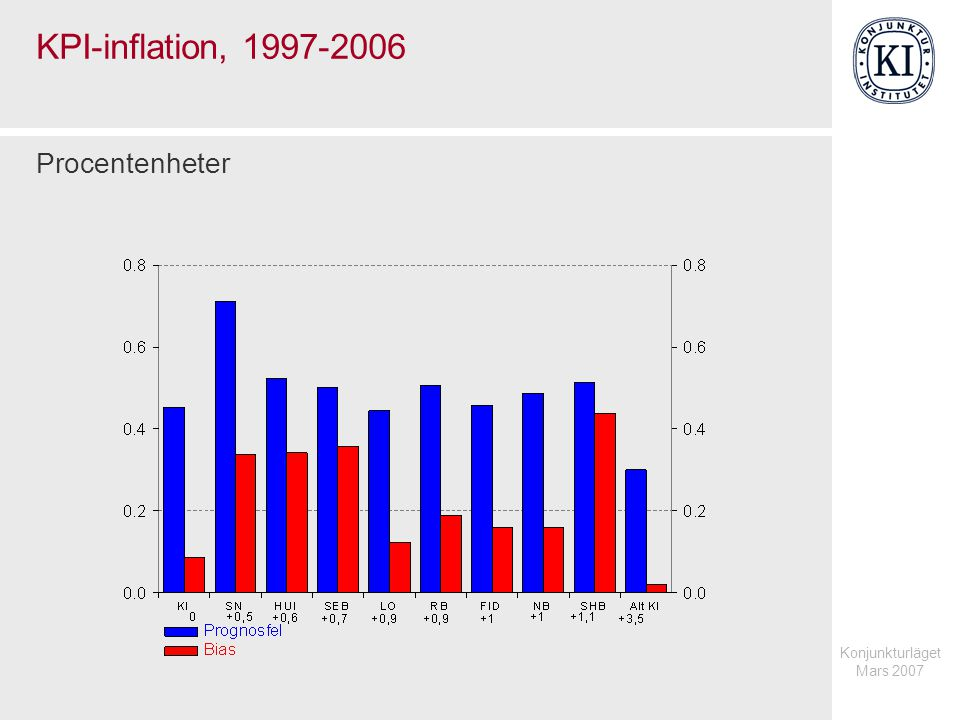 Konjunkturläget Mars 2007 KPI-inflation, 1997-2006 Procentenheter