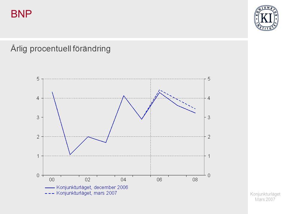 Konjunkturläget Mars 2007 Prognoser för total inhemsk efterfrågan 2006 vid olika tidpunkter Procentuell förändring