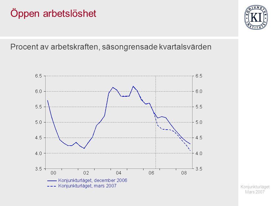 Konjunkturläget Mars 2007 Öppen arbetslöshet Procent av arbetskraften, säsongrensade kvartalsvärden