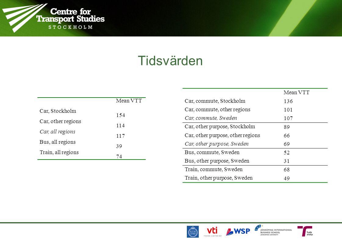 Mean VTTMean VTT at mean income Car, commute, Stockholm 13.612.2 Car, commute, other regions 10.19.0 Car, commute, Sweden 10.79.7 Car, other purpose, Stockholm 8.98.7 Car, other purpose, other regions 6.66.4 Car, other purpose, Sweden 6.96.7 Bus, commute, Sweden 5.25.0 Bus, other purpose, Sweden 3.14.1 Train, commute, Sweden 6.86.5 Train, other purpose, Sweden 4.95.3 Mean VTTMean VTT evaluated at mean income Car, Stockholm 15.414.5 Car, other regions 11.410.7 Car, all regions 11.710.9 Bus, all regions 3.94.2 Train, all regions 7.47.5 Inkomsten påverkar ganska lite