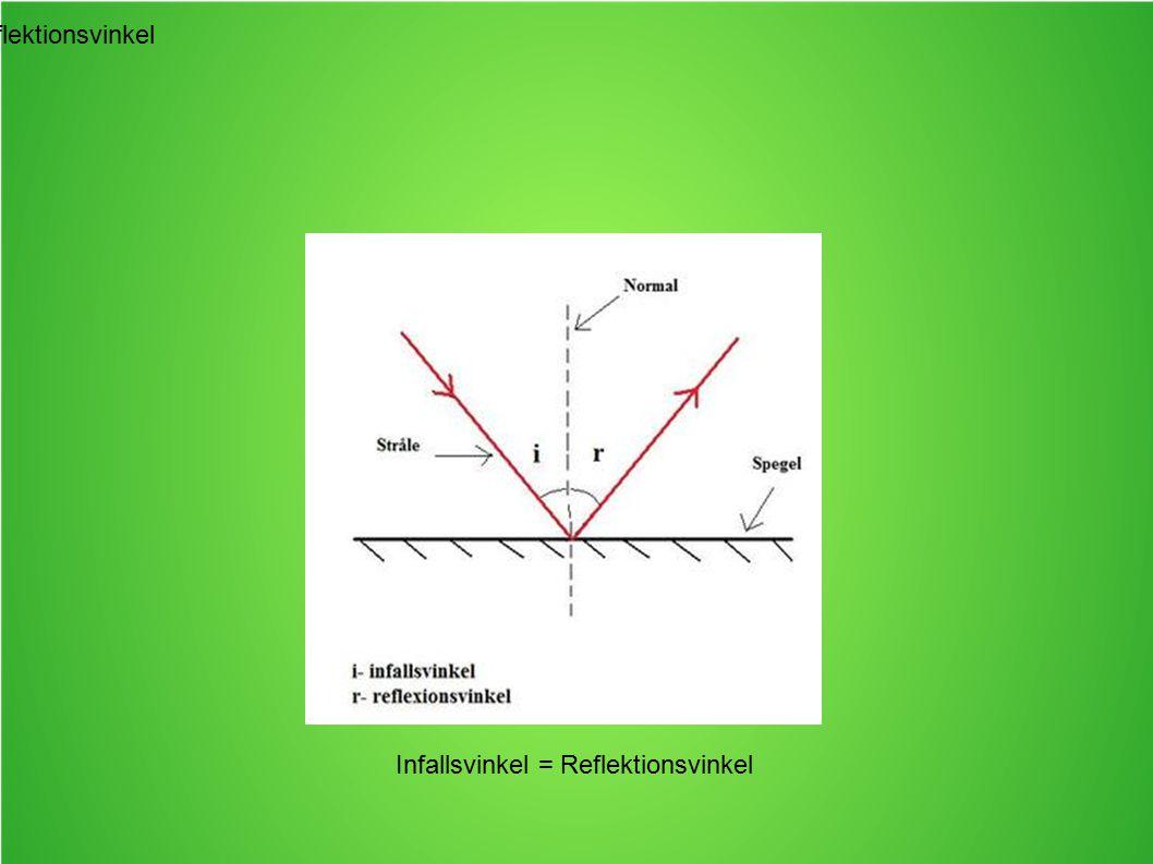 Reflektionsvinkel Infallsvinkel = Reflektionsvinkel