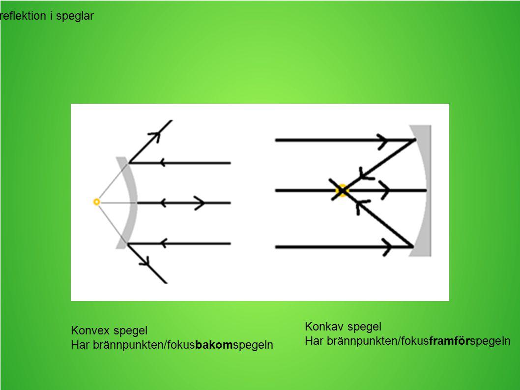 Ljusets reflektion i speglar Konvex spegel Har brännpunkten/fokusbakomspegeln Konkav spegel Har brännpunkten/fokusframförspegeln