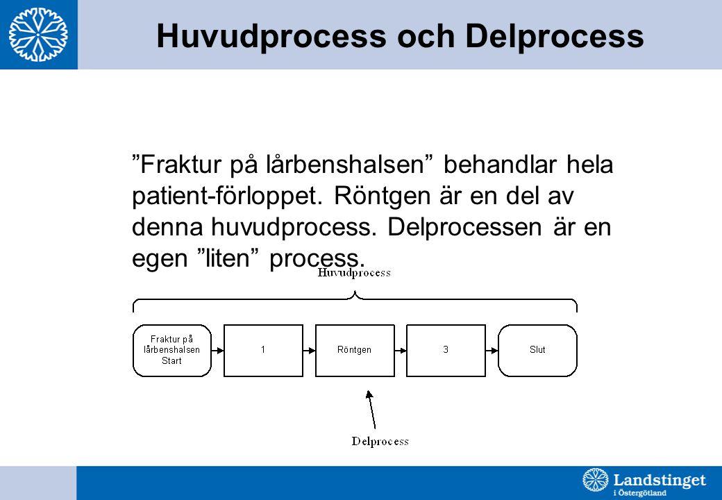 """Huvudprocess och Delprocess """"Fraktur på lårbenshalsen"""" behandlar hela patient-förloppet. Röntgen är en del av denna huvudprocess. Delprocessen är en e"""