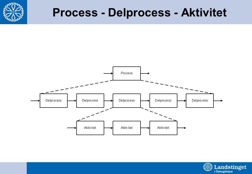 Process - Delprocess - Aktivitet