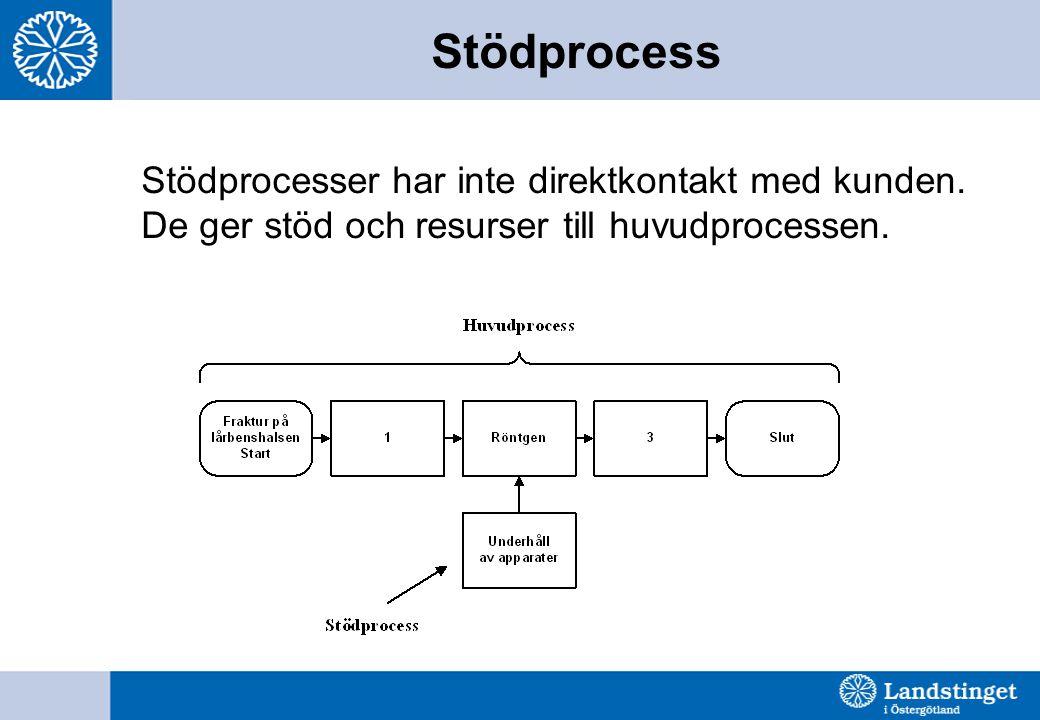 Stödprocess Stödprocesser har inte direktkontakt med kunden. De ger stöd och resurser till huvudprocessen.