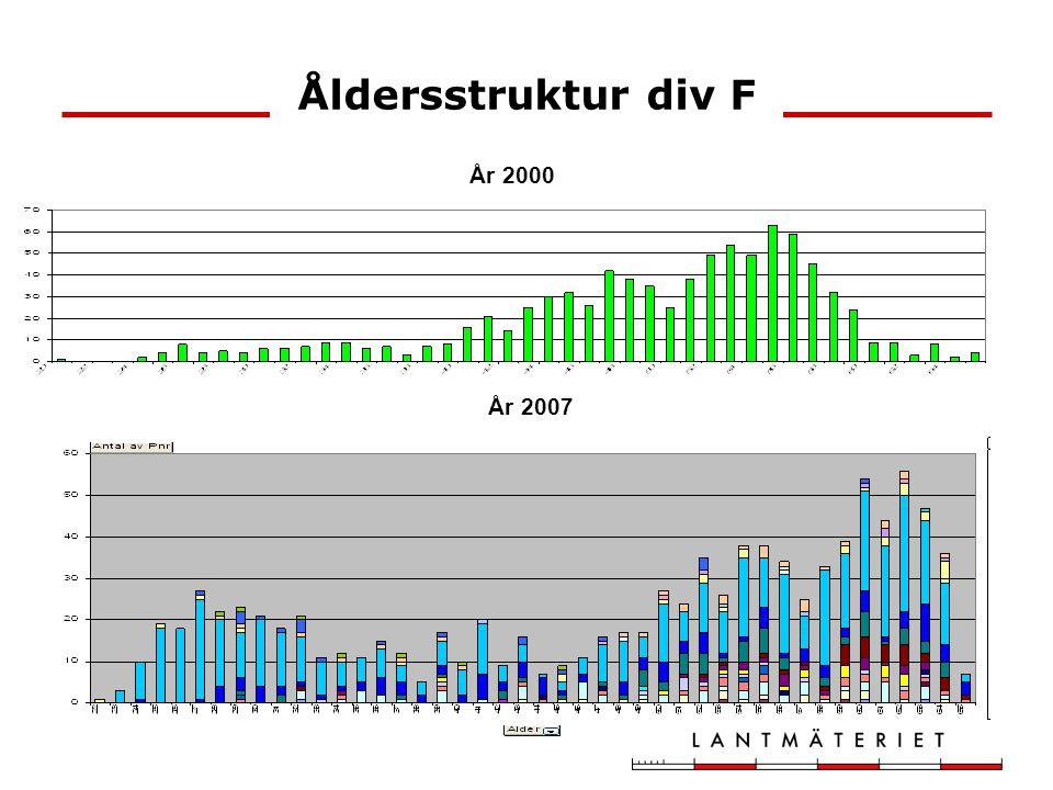 Åldersstruktur div F År 2000 År 2007