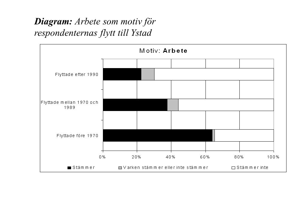 Diagram: Arbete som motiv för respondenternas flytt till Ystad