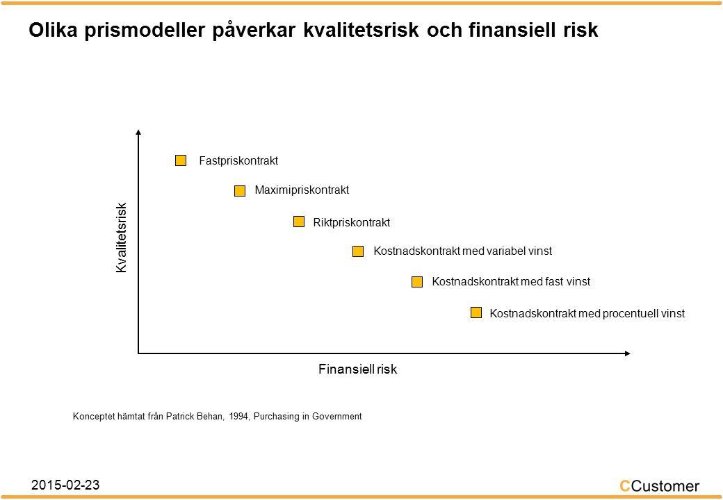 Fast priskontrakt, P = fast belopp 2015-02-23 Pris Leverantörens kostnader Vinst Förlust Prislinje Kostnadslinje