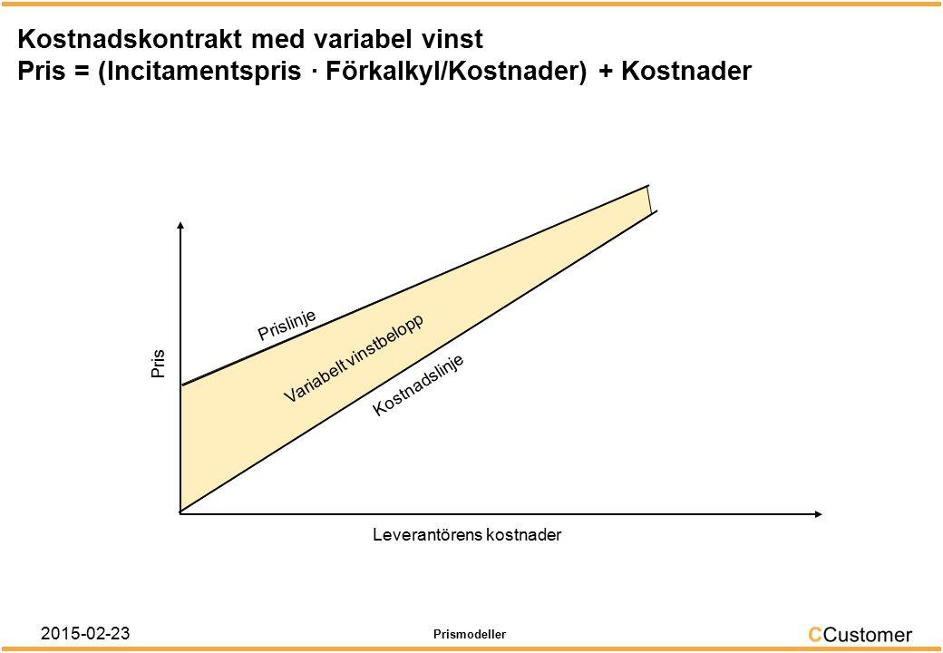Kostnadskontrakt med fast vinstbelopp Pris = Kostnader + Vinstbelopp Pris Leverantörens kostnader Prismodeller Kostnadslinje Prislinje Fast vinstbelopp 2015-02-23