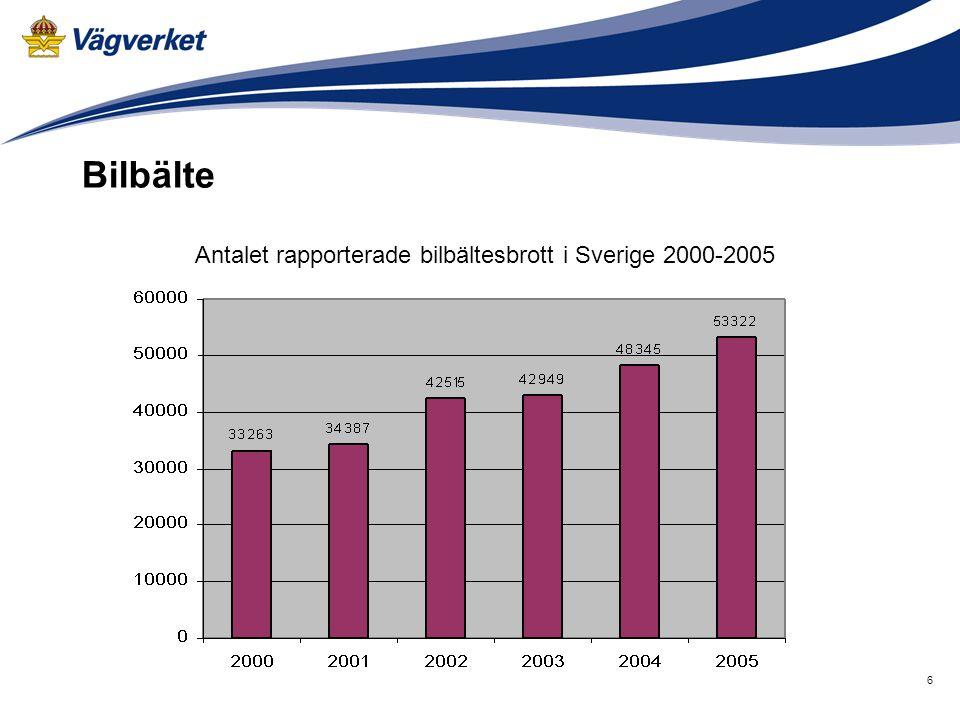 6 Bilbälte Antalet rapporterade bilbältesbrott i Sverige 2000-2005