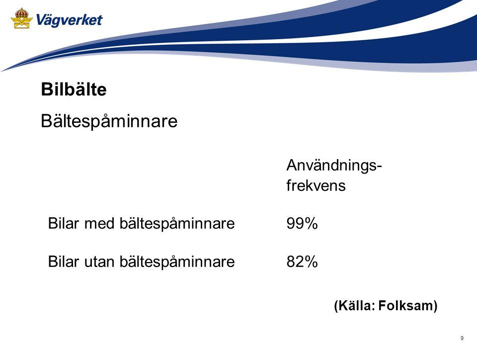 9 Användnings- frekvens Bilar med bältespåminnare 99% Bilar utan bältespåminnare 82% (Källa: Folksam) Bilbälte Bältespåminnare