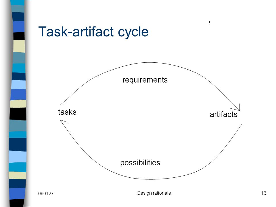 060127 Design rationale13 Task-artifact cycle tasks artifacts possibilities requirements
