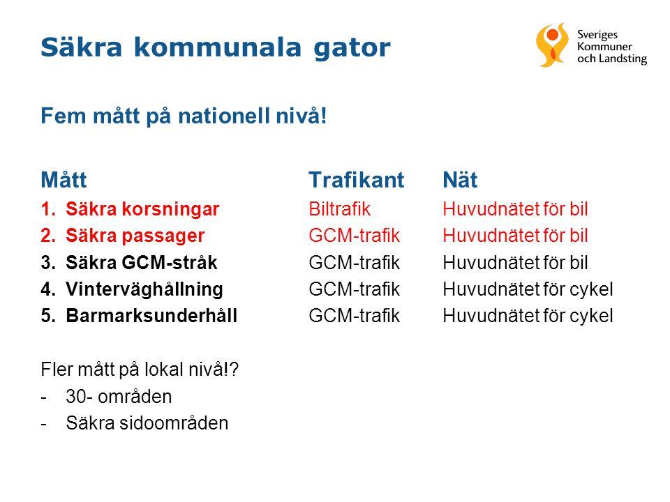 Säkra kommunala gator Fem mått på nationell nivå! MåttTrafikantNät 1.Säkra korsningar Biltrafik Huvudnätet för bil 2.Säkra passager GCM-trafik Huvudnä