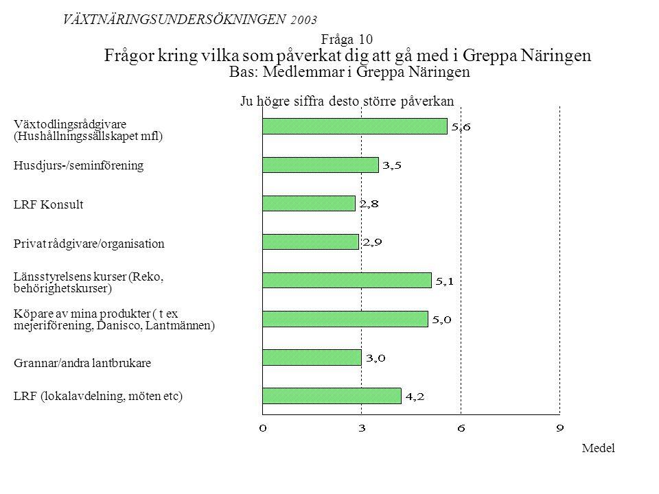 Fråga 10 Frågor kring vilka som påverkat dig att gå med i Greppa Näringen Bas: Medlemmar i Greppa Näringen Ju högre siffra desto större påverkan VÄXTNÄRINGSUNDERSÖKNINGEN 2003 Medel Växtodlingsrådgivare (Hushållningssällskapet mfl) Köpare av mina produkter ( t ex mejeriförening, Danisco, Lantmännen) Husdjurs-/seminförening LRF Konsult Privat rådgivare/organisation Grannar/andra lantbrukare Länsstyrelsens kurser (Reko, behörighetskurser) LRF (lokalavdelning, möten etc)