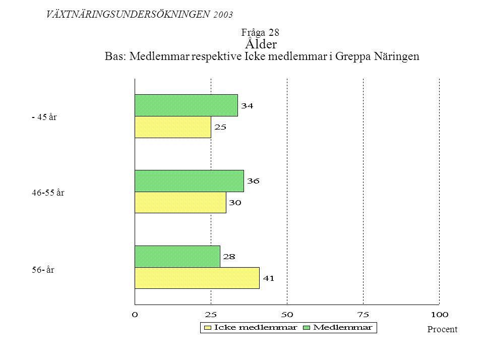 Fråga 28 Ålder Bas: Medlemmar respektive Icke medlemmar i Greppa Näringen VÄXTNÄRINGSUNDERSÖKNINGEN 2003 Procent - 45 år 56- år 46-55 år