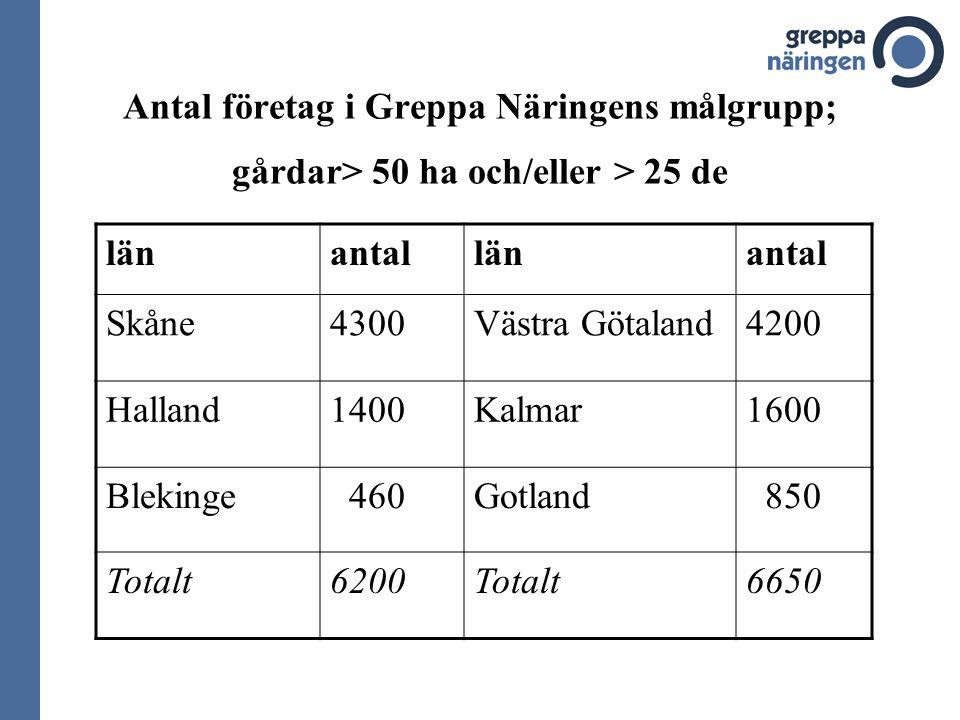 Antal företag i Greppa Näringens målgrupp; gårdar> 50 ha och/eller > 25 de länantallänantal Skåne4300Västra Götaland4200 Halland1400Kalmar1600 Blekinge 460Gotland 850 Totalt6200Totalt6650