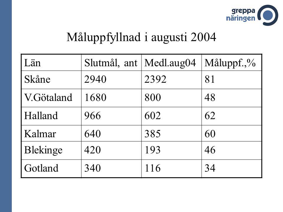 Måluppfyllnad i augusti 2004 LänSlutmål, antMedl.aug04Måluppf.,% Skåne2940239281 V.Götaland168080048 Halland96660262 Kalmar64038560 Blekinge42019346 Gotland34011634