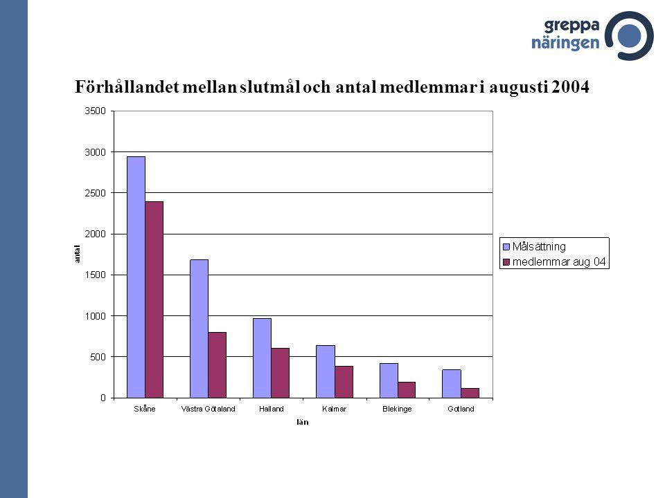 Förhållandet mellan slutmål och antal medlemmar i augusti 2004