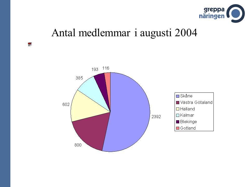 Antal medlemmar i augusti 2004