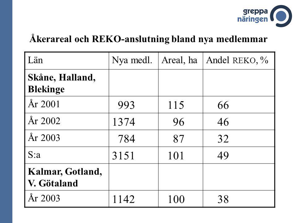 Åkerareal och REKO-anslutning bland nya medlemmar LänNya medl.Areal, haAndel REKO, % Skåne, Halland, Blekinge År 2001 993 115 66 År 2002 1374 96 46 År 2003 784 87 32 S:a 3151 101 49 Kalmar, Gotland, V.