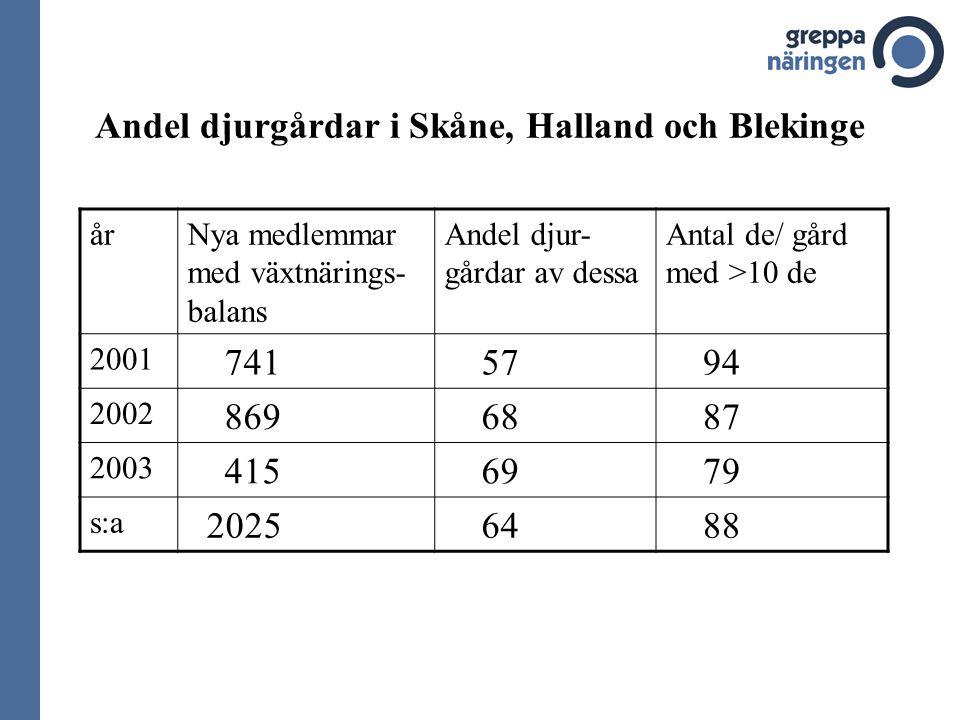 Andel djurgårdar i Skåne, Halland och Blekinge årNya medlemmar med växtnärings- balans Andel djur- gårdar av dessa Antal de/ gård med >10 de 2001 741 57 94 2002 869 68 87 2003 415 69 79 s:a 2025 64 88
